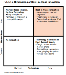 ROI Innovation